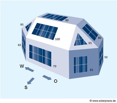 Solarpanel ausrichtung